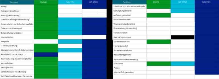 Überschneidung der DSGVO Inhalte bei ISO 27001 und 27701