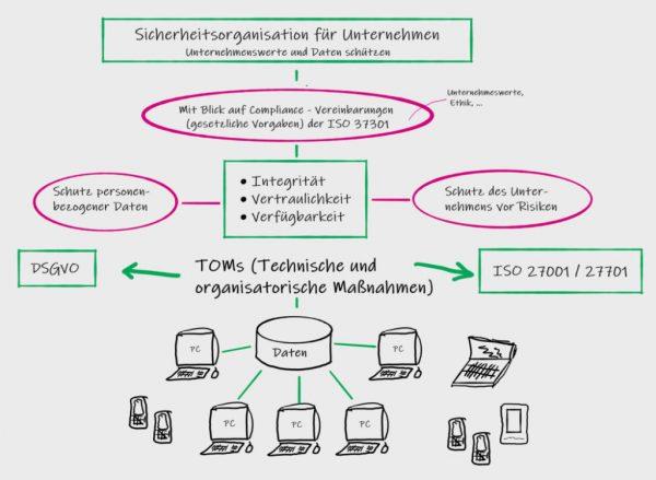 Skizze Zusammenspiel Informationssicherheit Datenschutz